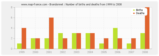 Brandonnet : Number of births and deaths from 1999 to 2008