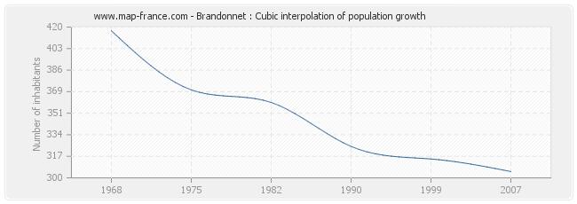 Brandonnet : Cubic interpolation of population growth