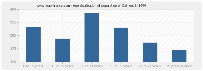 Age distribution of population of Calmont in 1999