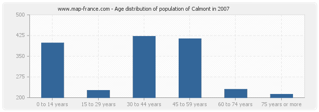 Age distribution of population of Calmont in 2007
