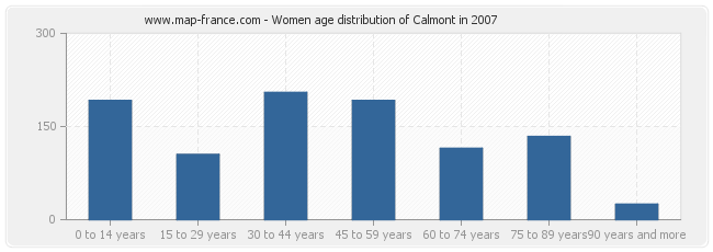 Women age distribution of Calmont in 2007