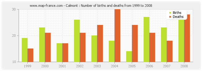 Calmont : Number of births and deaths from 1999 to 2008