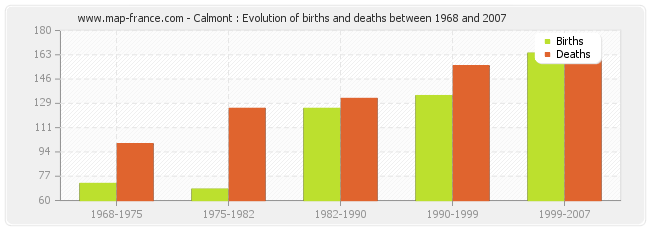Calmont : Evolution of births and deaths between 1968 and 2007