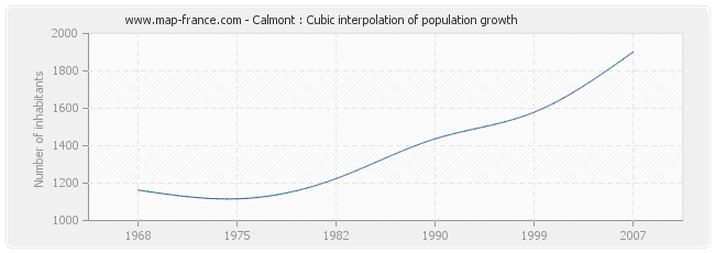 Calmont : Cubic interpolation of population growth