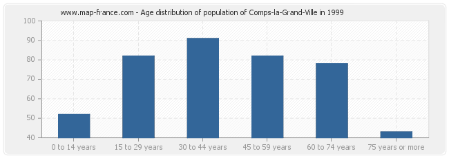 Age distribution of population of Comps-la-Grand-Ville in 1999