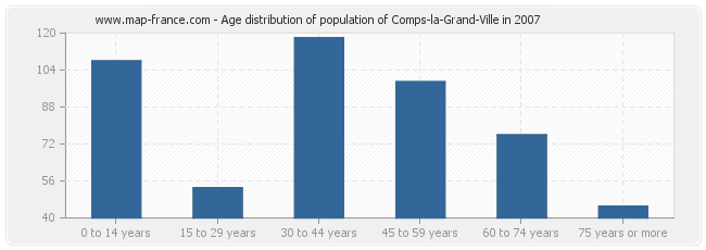 Age distribution of population of Comps-la-Grand-Ville in 2007