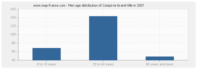Men age distribution of Comps-la-Grand-Ville in 2007