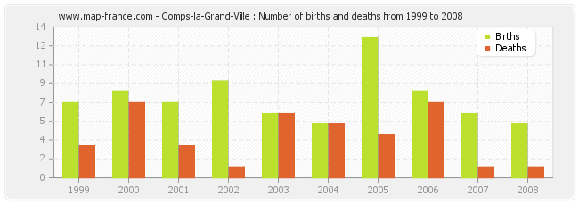 Comps-la-Grand-Ville : Number of births and deaths from 1999 to 2008
