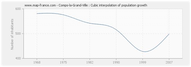 Comps-la-Grand-Ville : Cubic interpolation of population growth