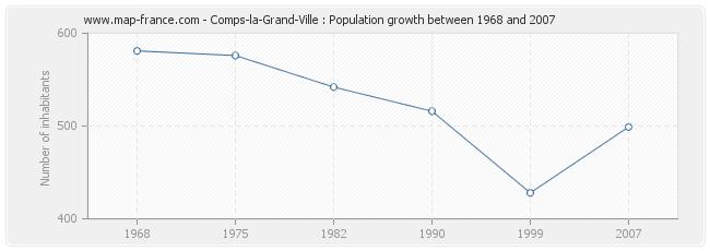 Population Comps-la-Grand-Ville