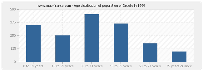 Age distribution of population of Druelle in 1999