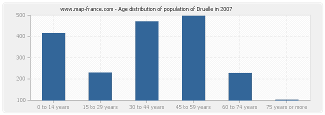 Age distribution of population of Druelle in 2007
