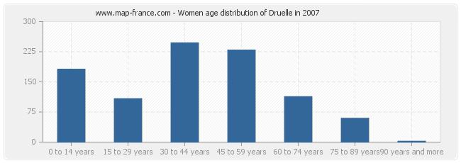 Women age distribution of Druelle in 2007
