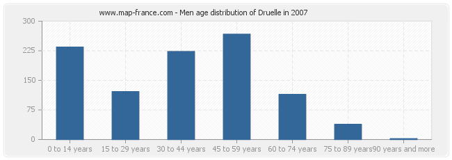 Men age distribution of Druelle in 2007