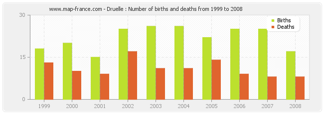Druelle : Number of births and deaths from 1999 to 2008
