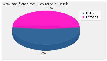 Sex distribution of population of Druelle in 2007