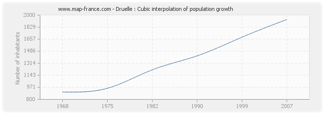 Druelle : Cubic interpolation of population growth