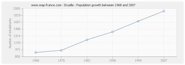 Population Druelle