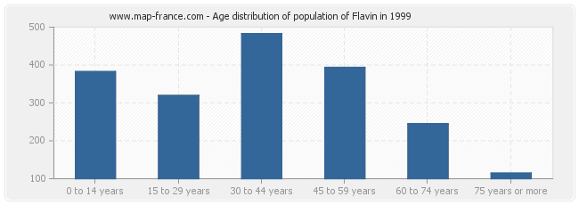 Age distribution of population of Flavin in 1999