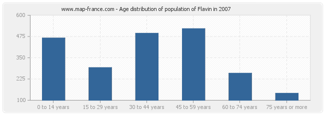 Age distribution of population of Flavin in 2007