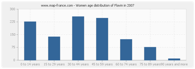 Women age distribution of Flavin in 2007
