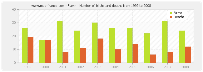 Flavin : Number of births and deaths from 1999 to 2008