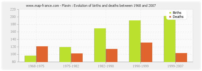 Flavin : Evolution of births and deaths between 1968 and 2007