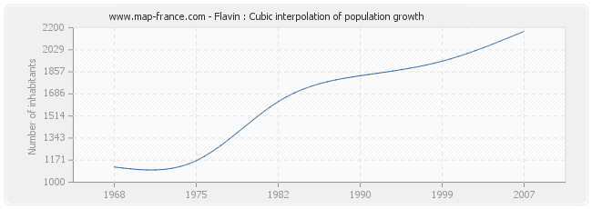 Flavin : Cubic interpolation of population growth