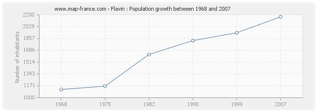 Population Flavin