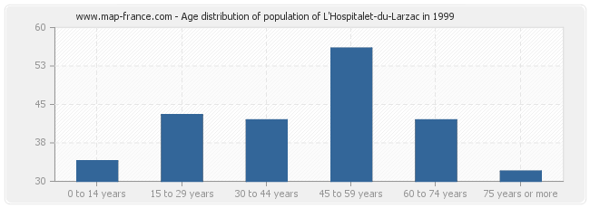 Age distribution of population of L'Hospitalet-du-Larzac in 1999