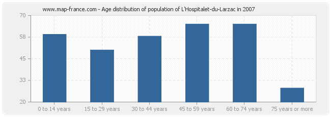 Age distribution of population of L'Hospitalet-du-Larzac in 2007