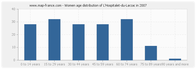 Women age distribution of L'Hospitalet-du-Larzac in 2007