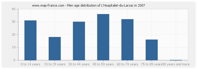 Men age distribution of L'Hospitalet-du-Larzac in 2007