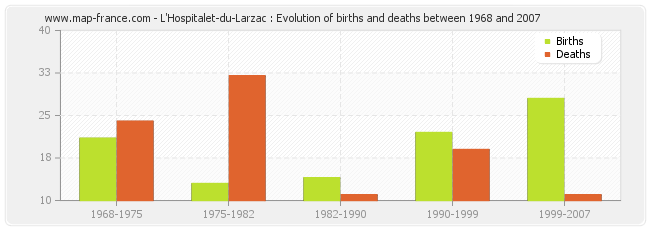 L'Hospitalet-du-Larzac : Evolution of births and deaths between 1968 and 2007