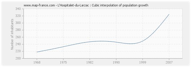 L'Hospitalet-du-Larzac : Cubic interpolation of population growth