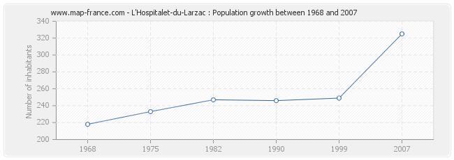 Population L'Hospitalet-du-Larzac