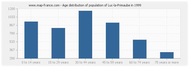 Age distribution of population of Luc-la-Primaube in 1999