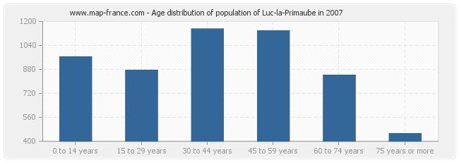 Age distribution of population of Luc-la-Primaube in 2007