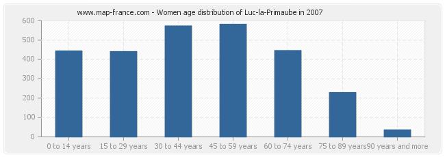 Women age distribution of Luc-la-Primaube in 2007
