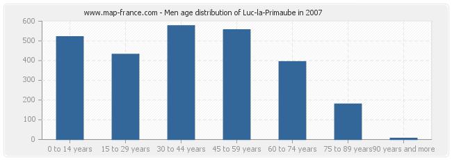 Men age distribution of Luc-la-Primaube in 2007