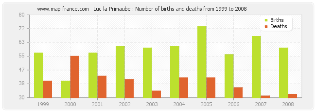Luc-la-Primaube : Number of births and deaths from 1999 to 2008