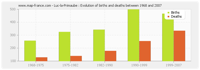 Luc-la-Primaube : Evolution of births and deaths between 1968 and 2007