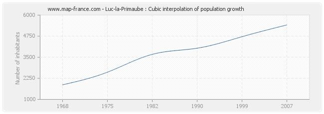 Luc-la-Primaube : Cubic interpolation of population growth