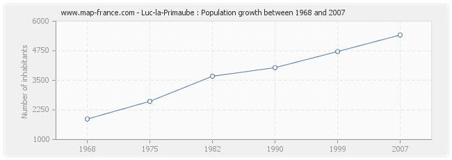 Population Luc-la-Primaube