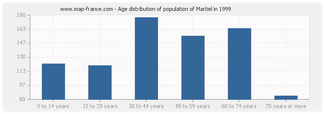 Age distribution of population of Martiel in 1999