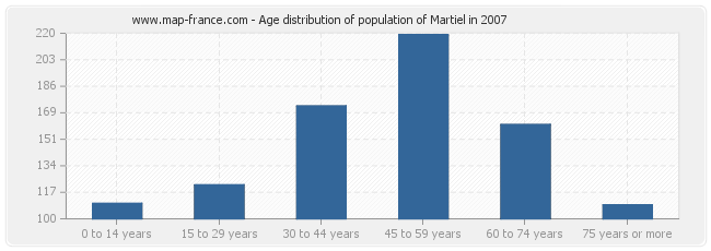 Age distribution of population of Martiel in 2007