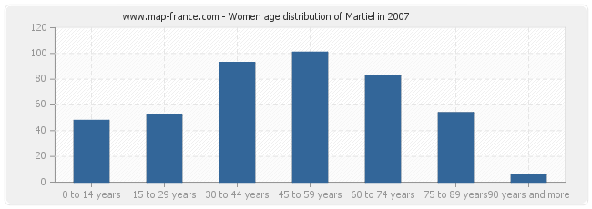 Women age distribution of Martiel in 2007