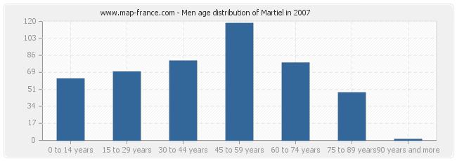 Men age distribution of Martiel in 2007