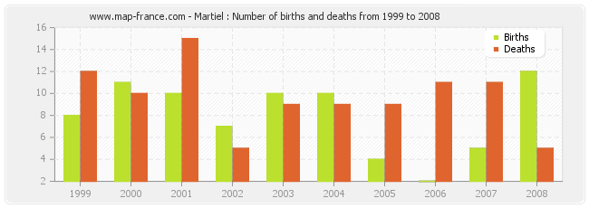 Martiel : Number of births and deaths from 1999 to 2008