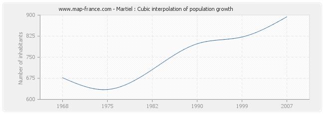 Martiel : Cubic interpolation of population growth